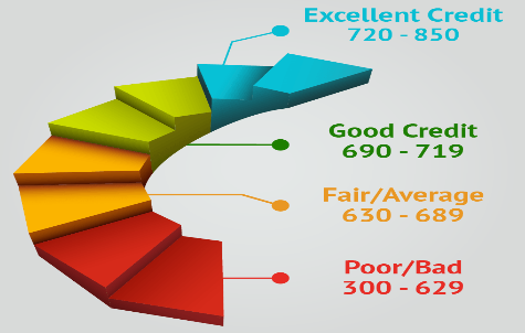 Solid Credit Rating